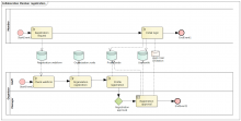 BPMN2 Collaboration diagram for Member registration